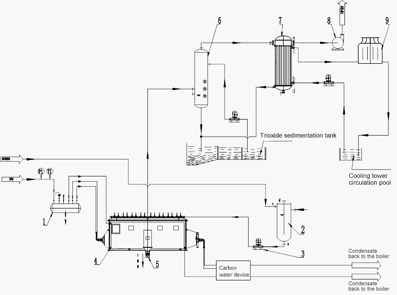 Drying equipment Design-Flow