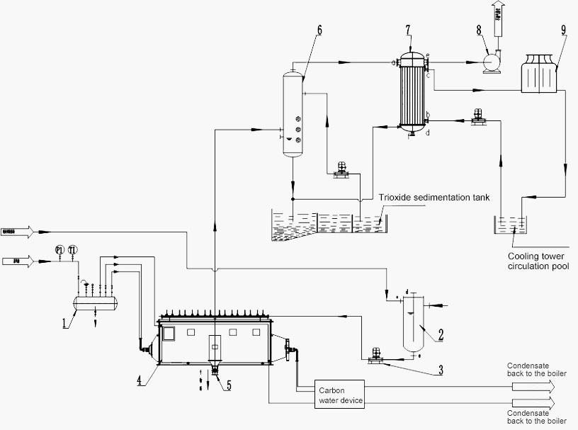 Drying equipment Design-Flow
